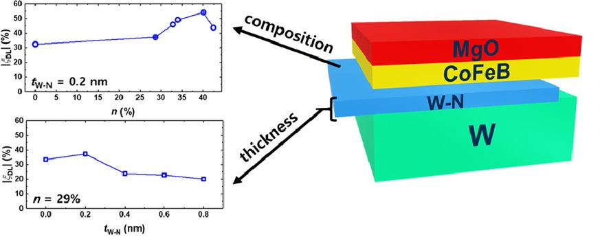 Large reduction in switching current driven by spin-orbit torque in W/CoFeB heterostructures with W?N interfacial layers
